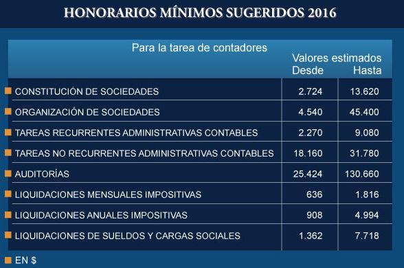 honorarios mínimos sugeridos 2016